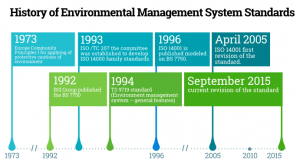 History of Environmental Management System Standards 300x166